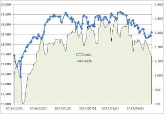 日経平均株価、1357ダブルインバース残高