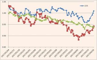 日経平均先物、不動産株指数、REIT指数
